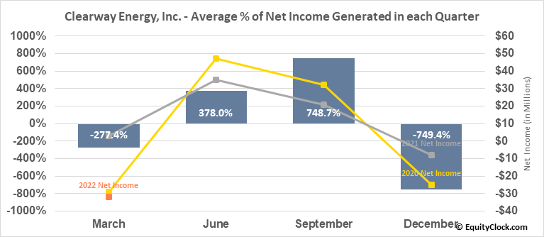 Clearway Energy, Inc. (NYSE:CWEN/A) Net Income Seasonality