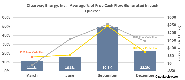 Clearway Energy, Inc. (NYSE:CWEN) Free Cash Flow Seasonality