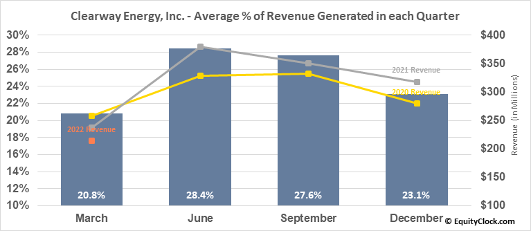 Clearway Energy, Inc. (NYSE:CWEN) Revenue Seasonality