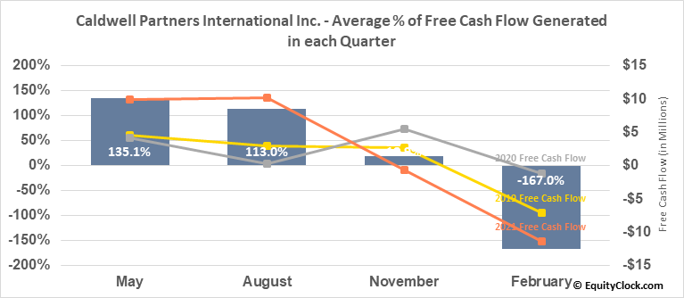 Caldwell Partners International Inc. (TSE:CWL.TO) Free Cash Flow Seasonality