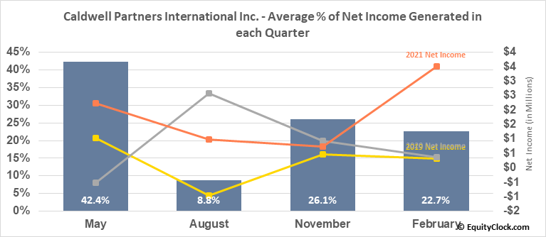 Caldwell Partners International Inc. (TSE:CWL.TO) Net Income Seasonality