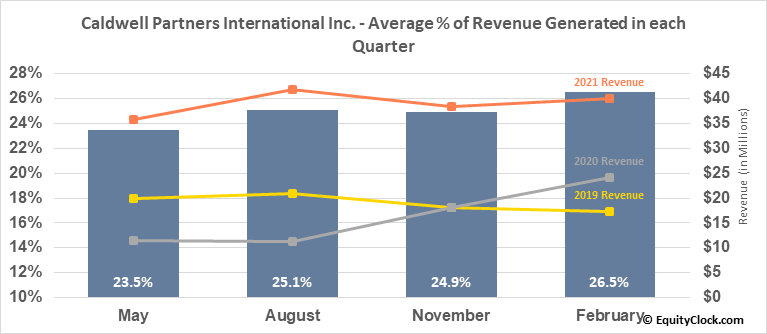 Caldwell Partners International Inc. (TSE:CWL.TO) Revenue Seasonality
