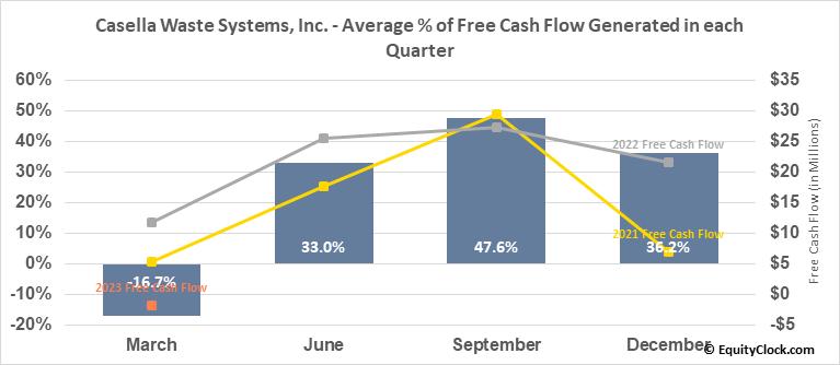 Casella Waste Systems, Inc. (NASD:CWST) Free Cash Flow Seasonality