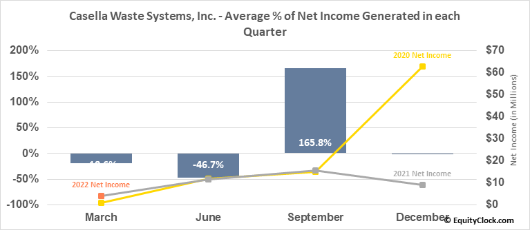 Casella Waste Systems, Inc. (NASD:CWST) Net Income Seasonality