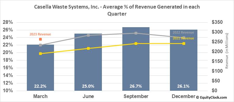 Casella Waste Systems, Inc. (NASD:CWST) Revenue Seasonality