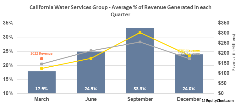 California Water Services Group (NYSE:CWT) Revenue Seasonality