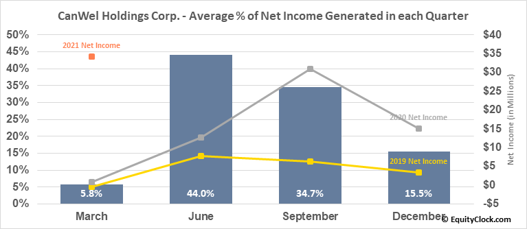 CanWel Holdings Corp. (TSE:CWX.TO) Net Income Seasonality