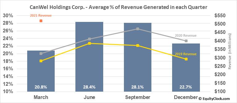 CanWel Holdings Corp. (TSE:CWX.TO) Revenue Seasonality