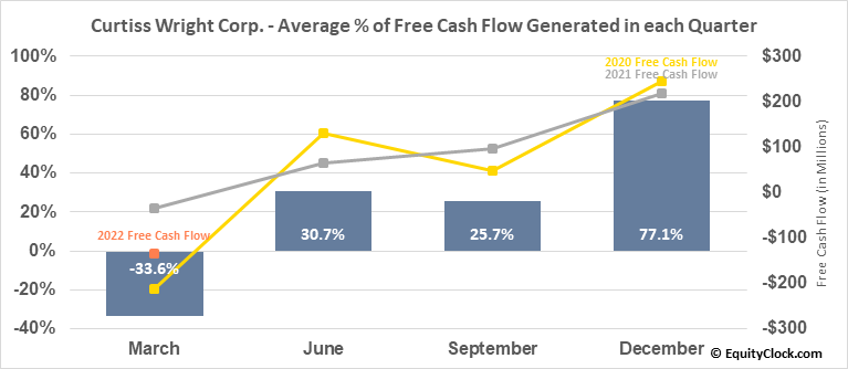 Curtiss Wright Corp. (NYSE:CW) Free Cash Flow Seasonality