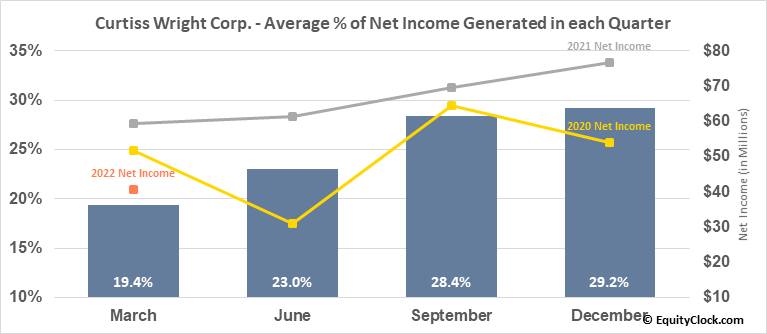 Curtiss Wright Corp. (NYSE:CW) Net Income Seasonality