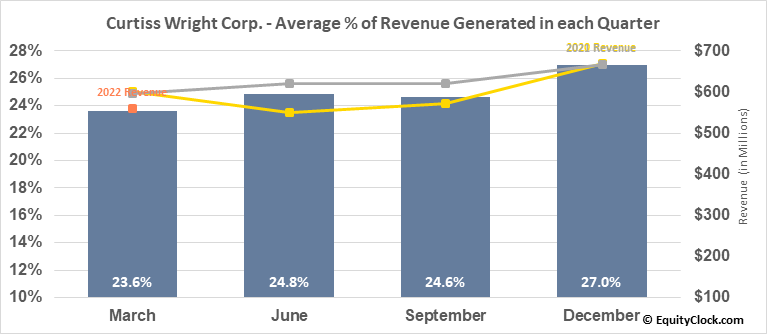 Curtiss Wright Corp. (NYSE:CW) Revenue Seasonality