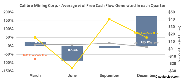 Calibre Mining Corp. (TSE:CXB.TO) Free Cash Flow Seasonality