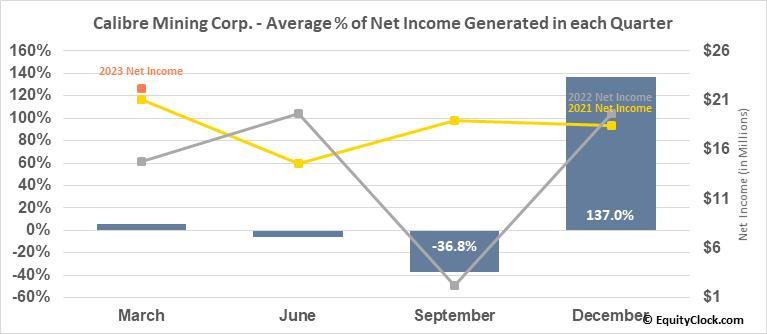 Calibre Mining Corp. (TSE:CXB.TO) Net Income Seasonality