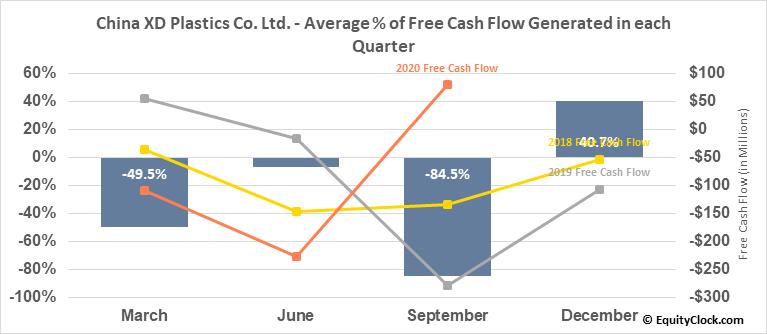 China XD Plastics Co. Ltd. (NASD:CXDC) Free Cash Flow Seasonality