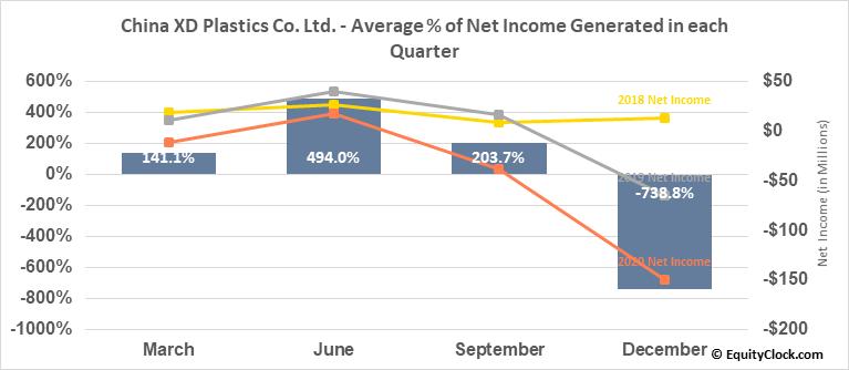China XD Plastics Co. Ltd. (NASD:CXDC) Net Income Seasonality