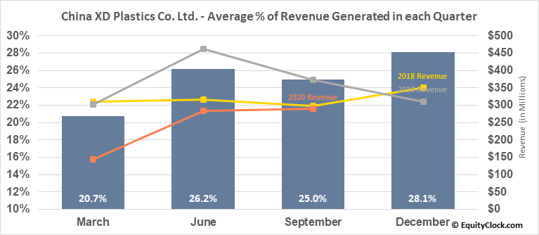 China XD Plastics Co. Ltd. (NASD:CXDC) Revenue Seasonality