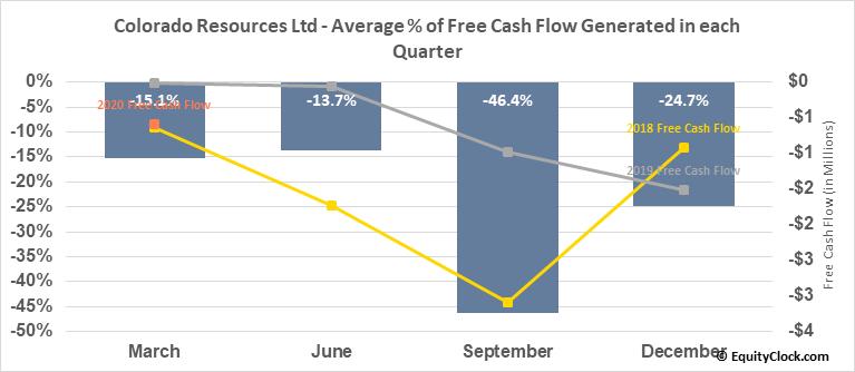 Colorado Resources Ltd (TSXV:CXO.V) Free Cash Flow Seasonality
