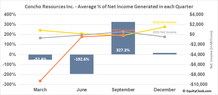 Concho Resources Inc. (NYSE:CXO) Net Income Seasonality