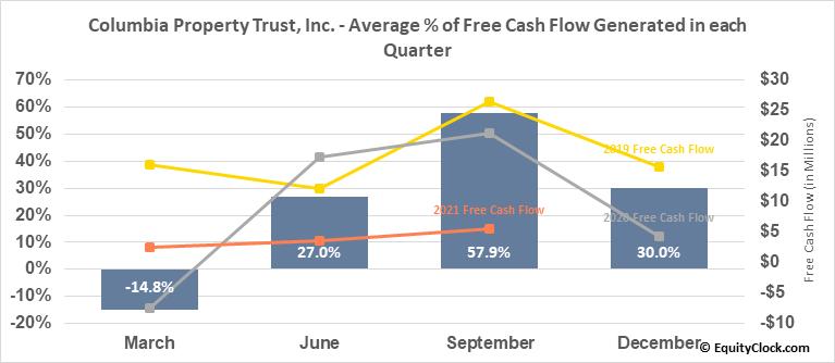 Columbia Property Trust, Inc. (NYSE:CXP) Free Cash Flow Seasonality