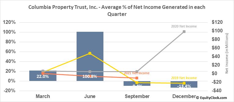 Columbia Property Trust, Inc. (NYSE:CXP) Net Income Seasonality