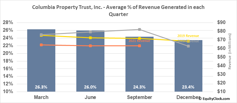 Columbia Property Trust, Inc. (NYSE:CXP) Revenue Seasonality