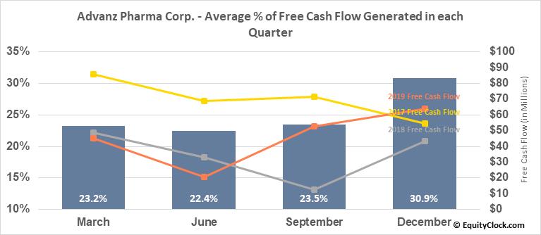 Advanz Pharma Corp. (OTCMKT:CXRXF) Free Cash Flow Seasonality