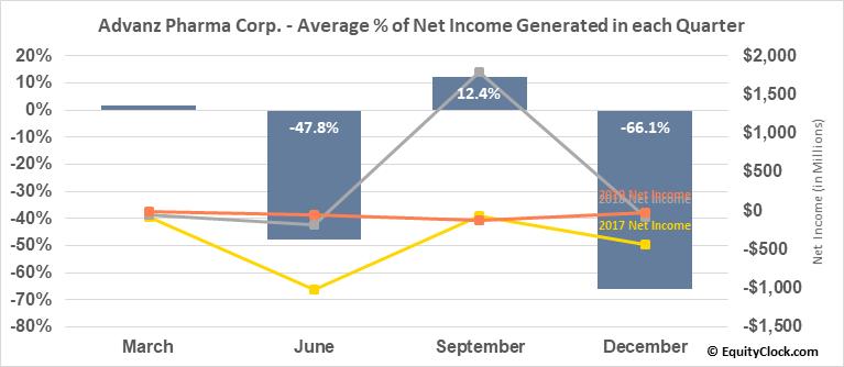 Advanz Pharma Corp. (OTCMKT:CXRXF) Net Income Seasonality