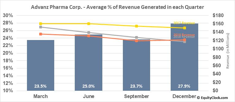 Advanz Pharma Corp. (OTCMKT:CXRXF) Revenue Seasonality