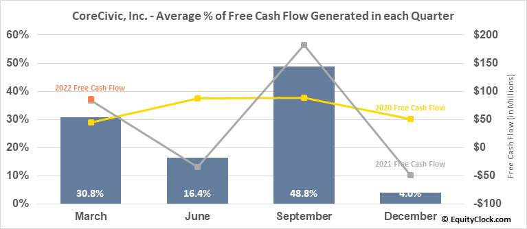 CoreCivic, Inc. (NYSE:CXW) Free Cash Flow Seasonality