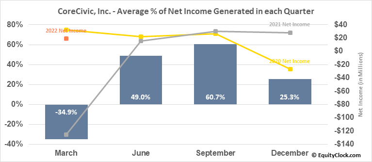 CoreCivic, Inc. (NYSE:CXW) Net Income Seasonality