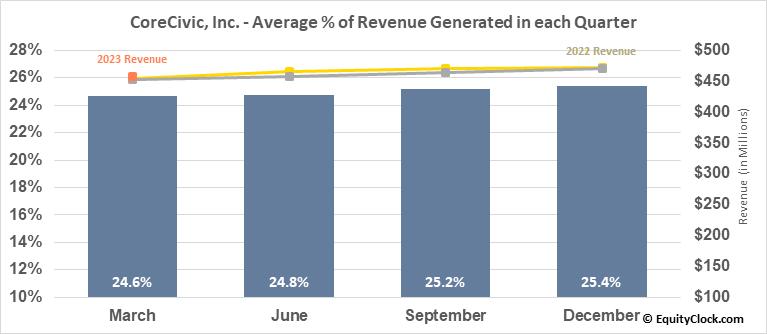 CoreCivic, Inc. (NYSE:CXW) Revenue Seasonality