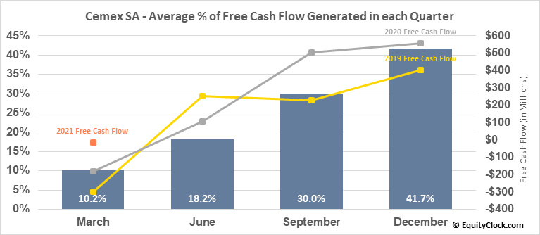 Cemex SA (NYSE:CX) Free Cash Flow Seasonality