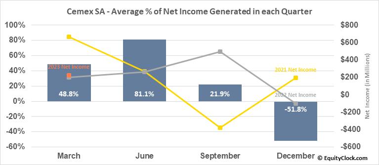 Cemex SA (NYSE:CX) Net Income Seasonality