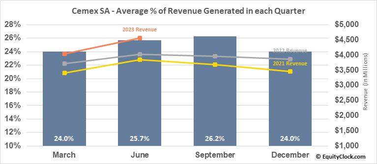Cemex SA (NYSE:CX) Revenue Seasonality
