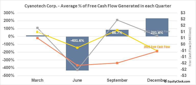 Cyanotech Corp. (NASD:CYAN) Free Cash Flow Seasonality