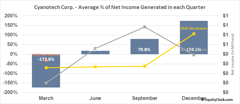 Cyanotech Corp. (NASD:CYAN) Net Income Seasonality