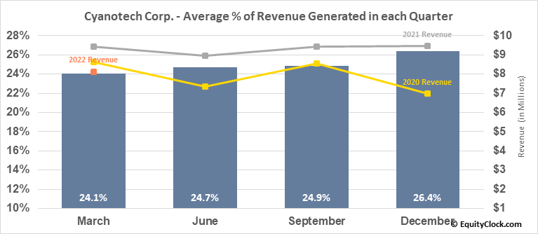 Cyanotech Corp. (NASD:CYAN) Revenue Seasonality