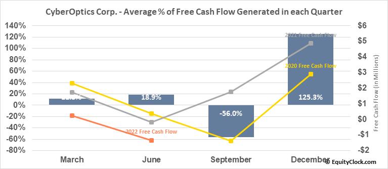 CyberOptics Corp. (NASD:CYBE) Free Cash Flow Seasonality