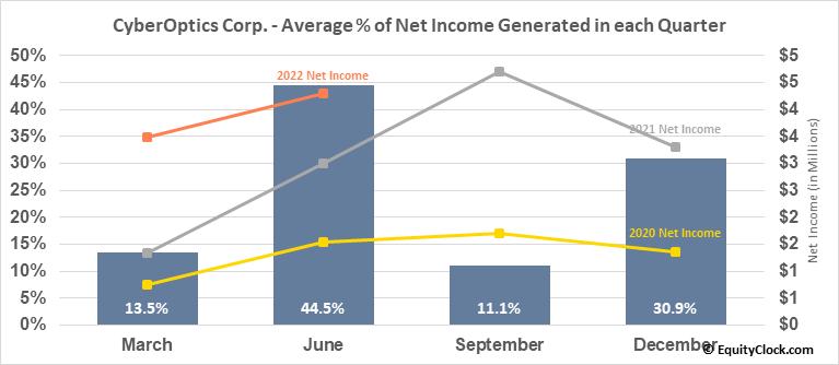 CyberOptics Corp. (NASD:CYBE) Net Income Seasonality