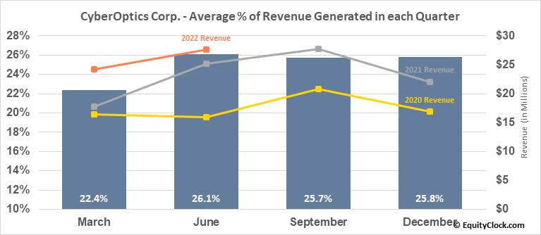 CyberOptics Corp. (NASD:CYBE) Revenue Seasonality