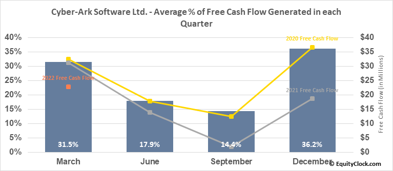 Cyber-Ark Software Ltd. (NASD:CYBR) Free Cash Flow Seasonality