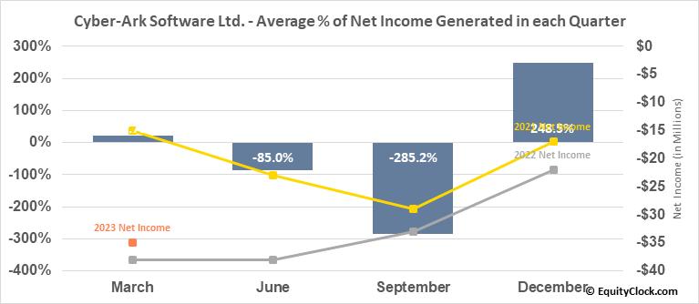 Cyber-Ark Software Ltd. (NASD:CYBR) Net Income Seasonality