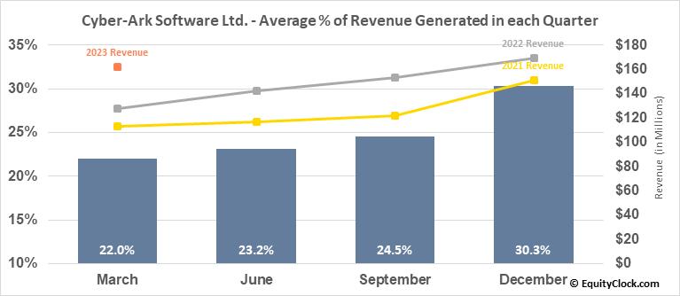 Cyber-Ark Software Ltd. (NASD:CYBR) Revenue Seasonality
