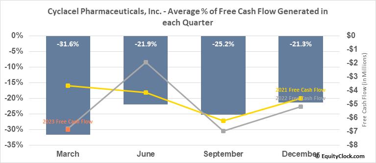 Cyclacel Pharmaceuticals, Inc. (NASD:CYCC) Free Cash Flow Seasonality