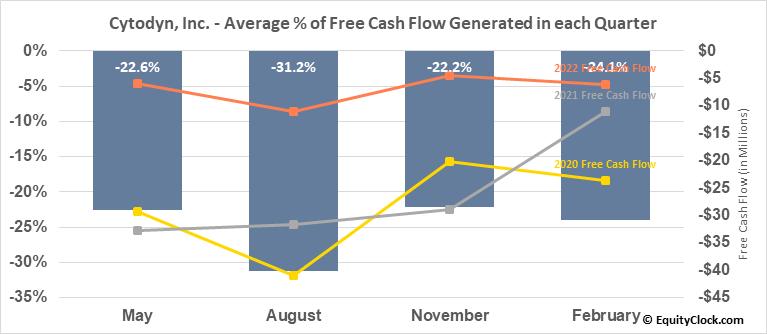 Cytodyn, Inc. (OTCMKT:CYDY) Free Cash Flow Seasonality