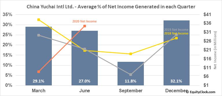 China Yuchai Intl Ltd. (NYSE:CYD) Net Income Seasonality