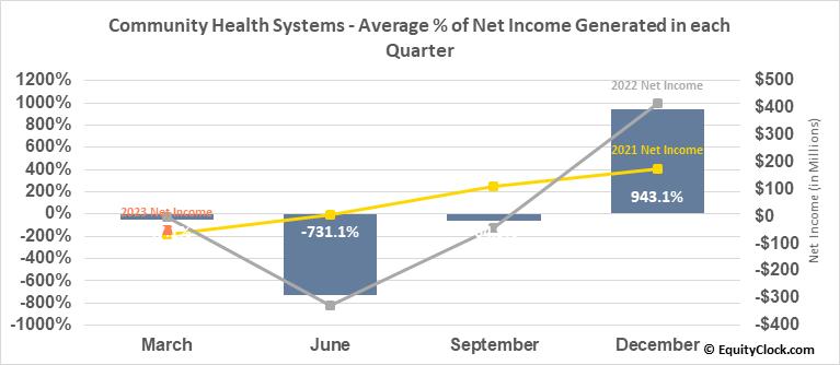 Community Health Systems (NYSE:CYH) Net Income Seasonality