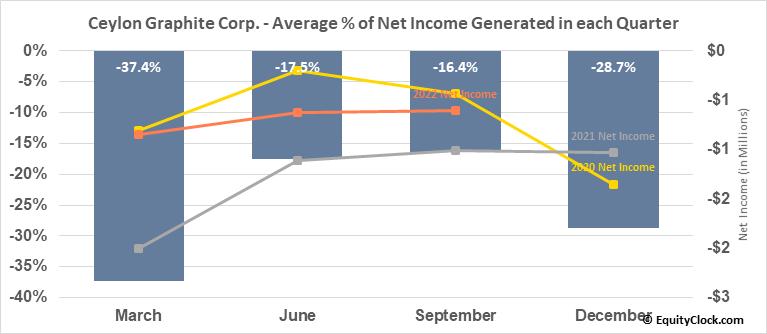 Ceylon Graphite Corp. (TSXV:CYL.V) Net Income Seasonality