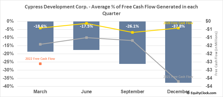 Cypress Development Corp. (TSXV:CYP.V) Free Cash Flow Seasonality