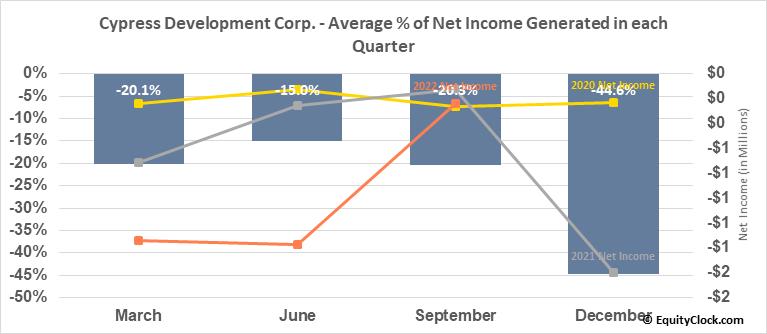 Cypress Development Corp. (TSXV:CYP.V) Net Income Seasonality
